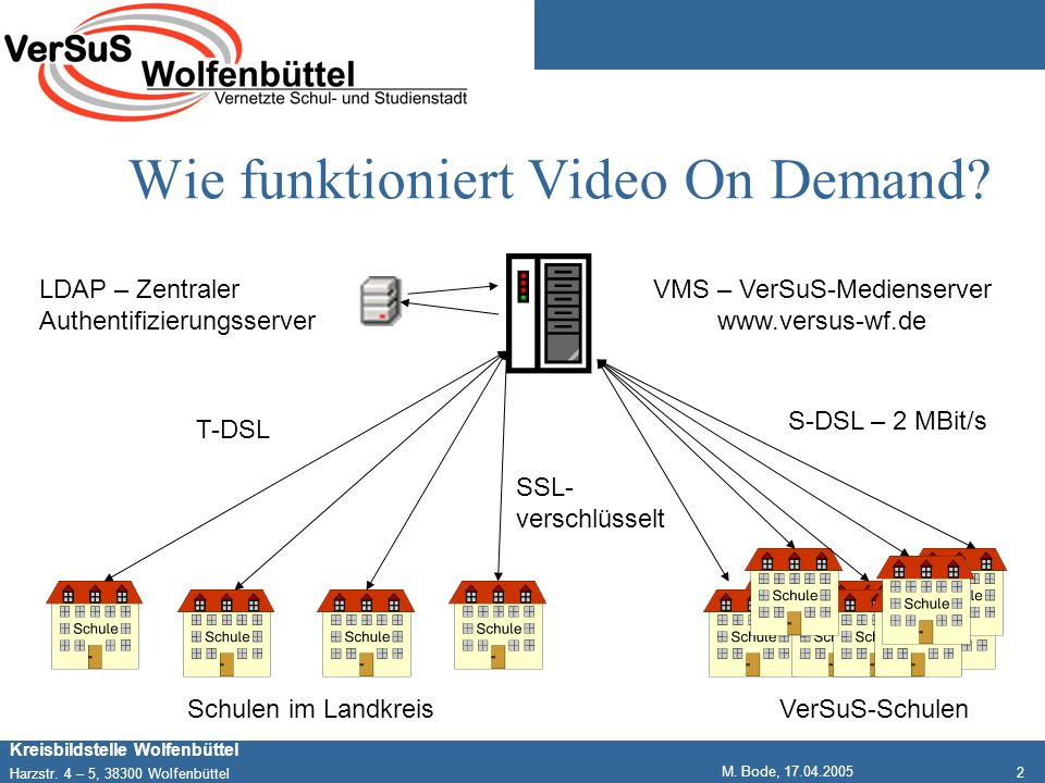2 Kreisbildstelle Wolfenbüttel Harzstr. 4 – 5, 38300 Wolfenbüttel M. Bode, 17.04.2005 Wie funktioniert Video On Demand? VMS – VerSuS-Medienserver www.