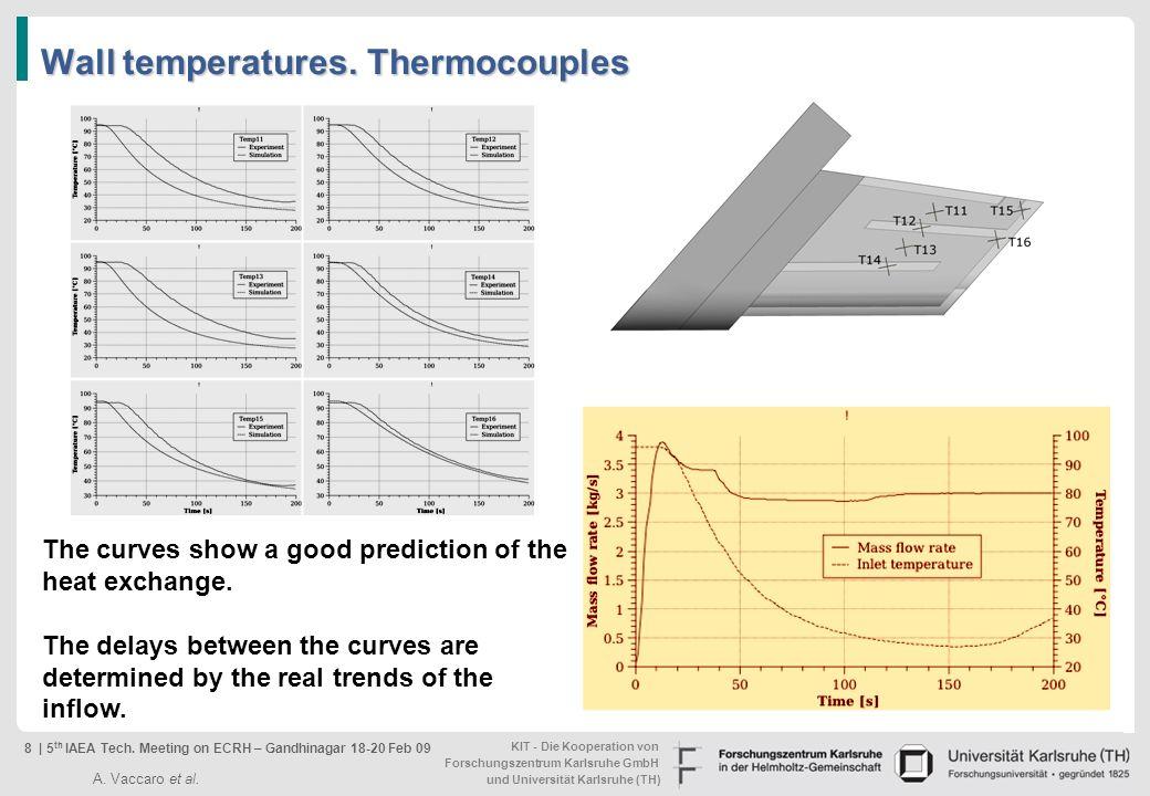 KIT - Die Kooperation von Forschungszentrum Karlsruhe GmbH und Universität Karlsruhe (TH) Wall temperatures. Thermocouples The curves show a good pred