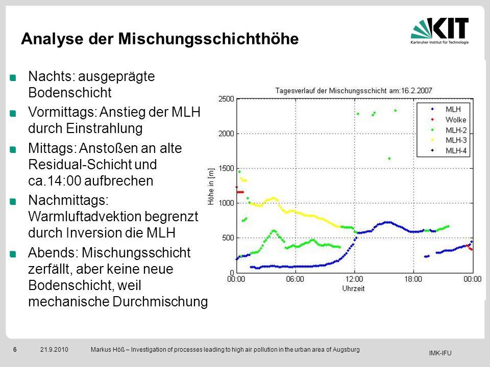 IMK-IFU 721.9.2010 Markus Höß – Investigation of processes leading to high air pollution in the urban area of Augsburg Klassischer Strahlungstag Tmax: 8,8°C Tmin: -6,3°C ganztägige Sonneneinstrahlung kein großskaliger Druckgradient 1.