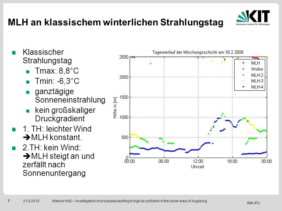 IMK-IFU 721.9.2010 Markus Höß – Investigation of processes leading to high air pollution in the urban area of Augsburg Klassischer Strahlungstag Tmax:
