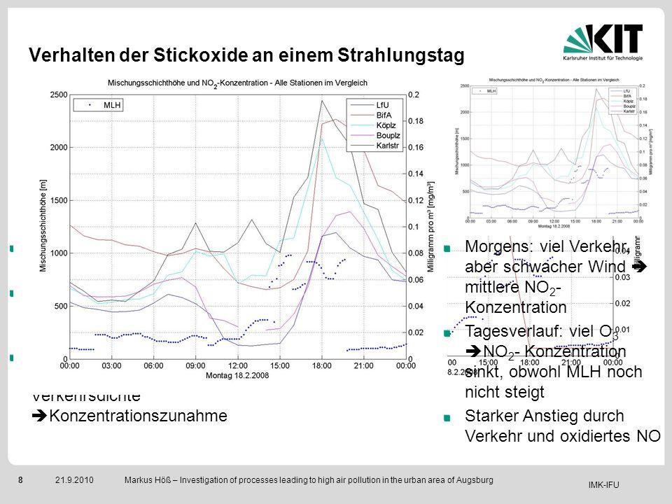 IMK-IFU 821.9.2010 Markus Höß – Investigation of processes leading to high air pollution in the urban area of Augsburg Verhalten der Stickoxide an ein