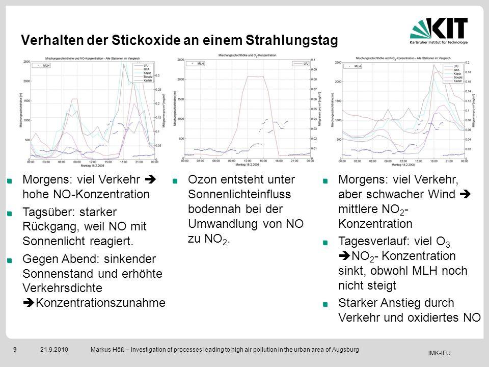 IMK-IFU 921.9.2010 Markus Höß – Investigation of processes leading to high air pollution in the urban area of Augsburg Verhalten der Stickoxide an ein