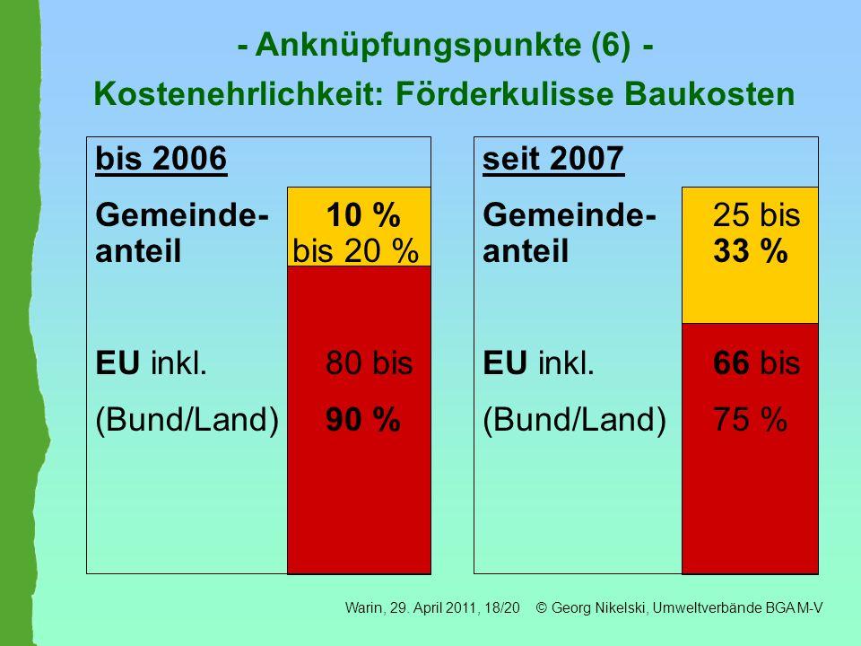 - Anknüpfungspunkte (6) - Kostenehrlichkeit: Förderkulisse Baukosten bis 2006 Gemeinde- 10 % anteil bis 20 % EU inkl. 80 bis (Bund/Land) 90 % seit 200