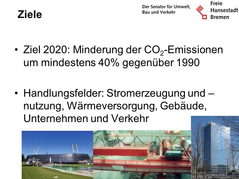 Ziele Ziel 2020: Minderung der CO 2 -Emissionen um mindestens 40% gegenüber 1990 Handlungsfelder: Stromerzeugung und – nutzung, Wärmeversorgung, Gebäu