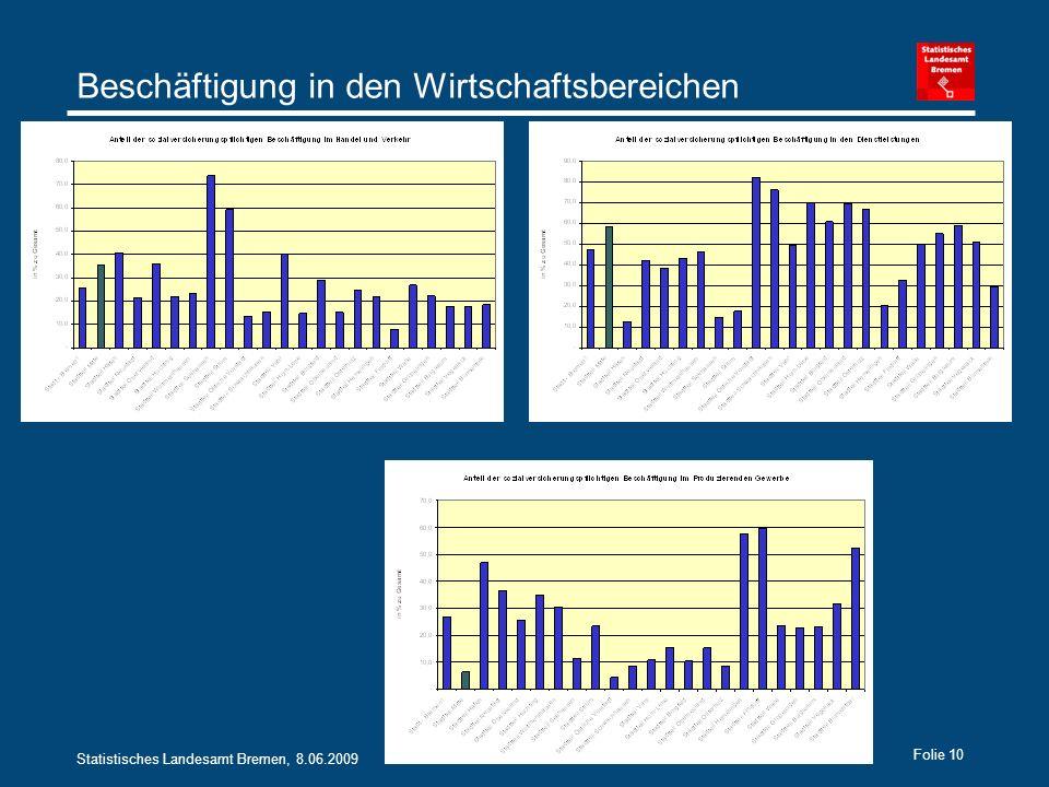 Statistisches Landesamt Bremen, 8.06.2009 Folie 10 Beschäftigung in den Wirtschaftsbereichen