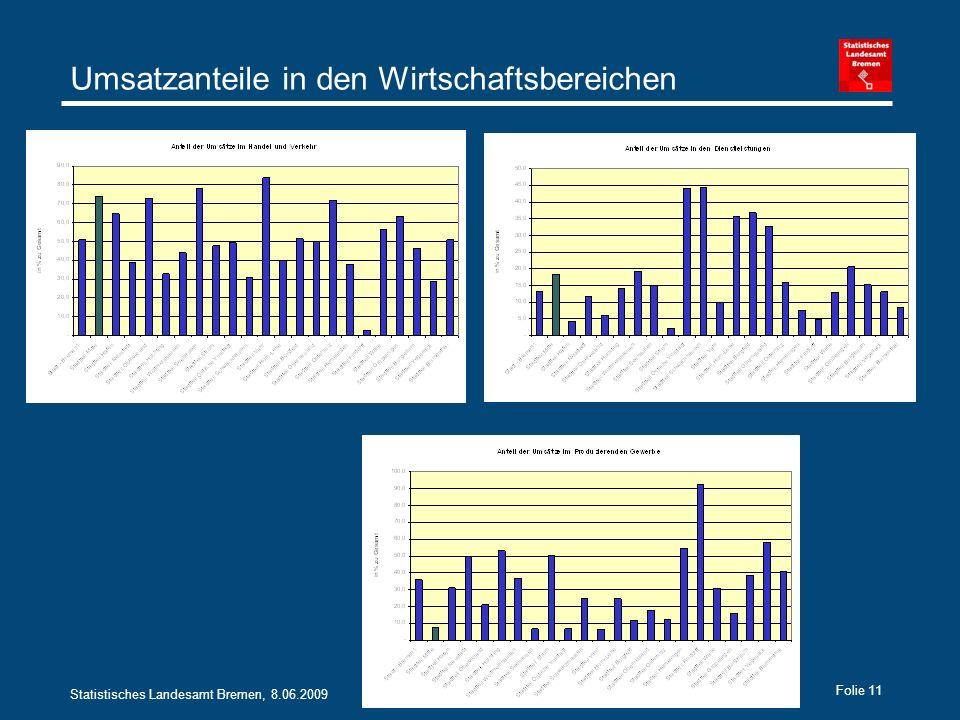 Statistisches Landesamt Bremen, 8.06.2009 Folie 11 Umsatzanteile in den Wirtschaftsbereichen