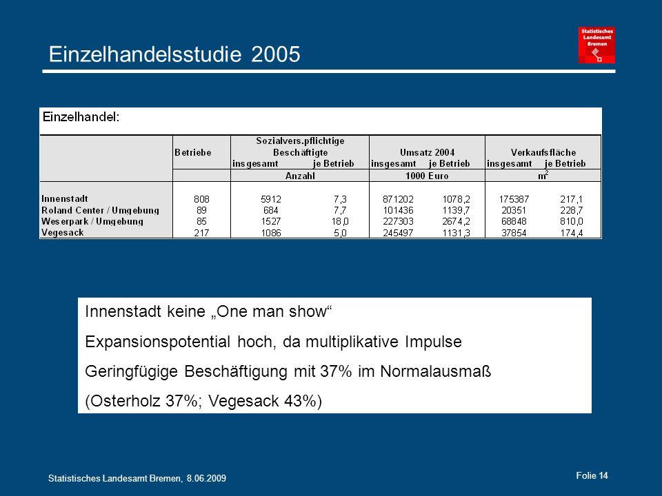 Statistisches Landesamt Bremen, 8.06.2009 Folie 14 Einzelhandelsstudie 2005 Innenstadt keine One man show Expansionspotential hoch, da multiplikative Impulse Geringfügige Beschäftigung mit 37% im Normalausmaß (Osterholz 37%; Vegesack 43%)