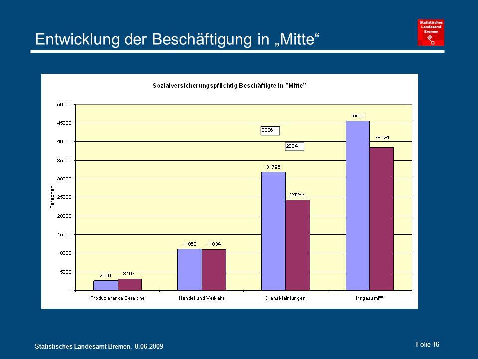 Statistisches Landesamt Bremen, 8.06.2009 Folie 16 Entwicklung der Beschäftigung in Mitte