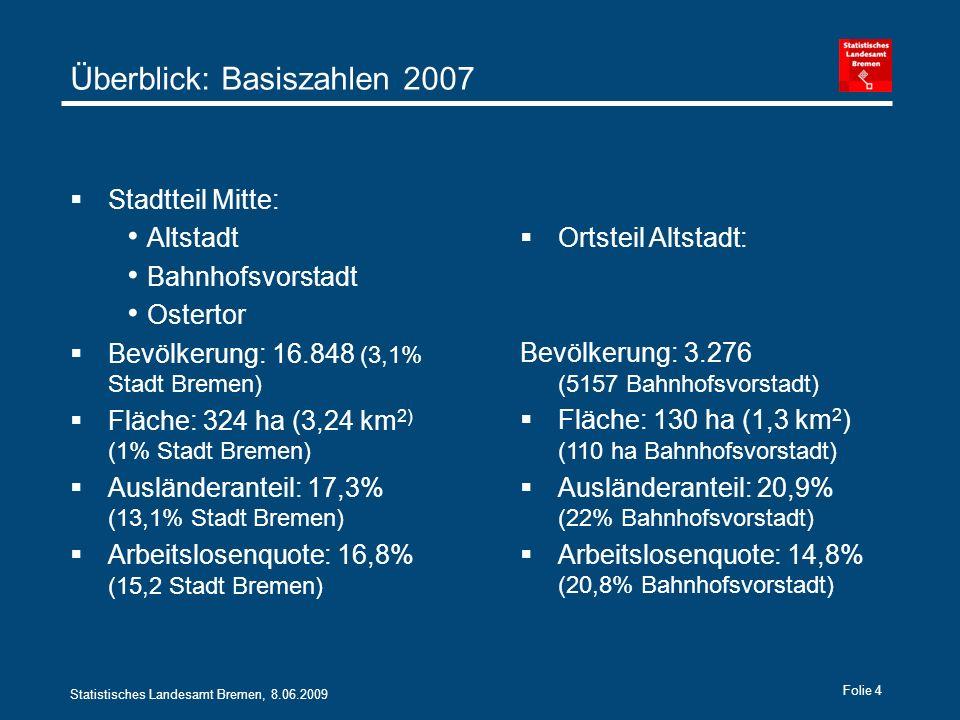 Statistisches Landesamt Bremen, 8.06.2009 Folie 4 Überblick: Basiszahlen 2007 Stadtteil Mitte: Altstadt Bahnhofsvorstadt Ostertor Bevölkerung: 16.848 (3,1% Stadt Bremen) Fläche: 324 ha (3,24 km 2) (1% Stadt Bremen) Ausländeranteil: 17,3% (13,1% Stadt Bremen) Arbeitslosenquote: 16,8% (15,2 Stadt Bremen) Ortsteil Altstadt: Bevölkerung: 3.276 (5157 Bahnhofsvorstadt) Fläche: 130 ha (1,3 km 2 ) (110 ha Bahnhofsvorstadt) Ausländeranteil: 20,9% (22% Bahnhofsvorstadt) Arbeitslosenquote: 14,8% (20,8% Bahnhofsvorstadt)
