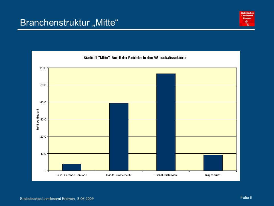 Statistisches Landesamt Bremen, 8.06.2009 Folie 17 Fazit Mitte liegt mit wirtschaftlichem Beitrag von rund 8,5 Mrd.