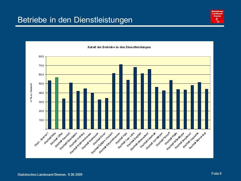 Statistisches Landesamt Bremen, 8.06.2009 Folie 9 Betriebe in den Dienstleistungen