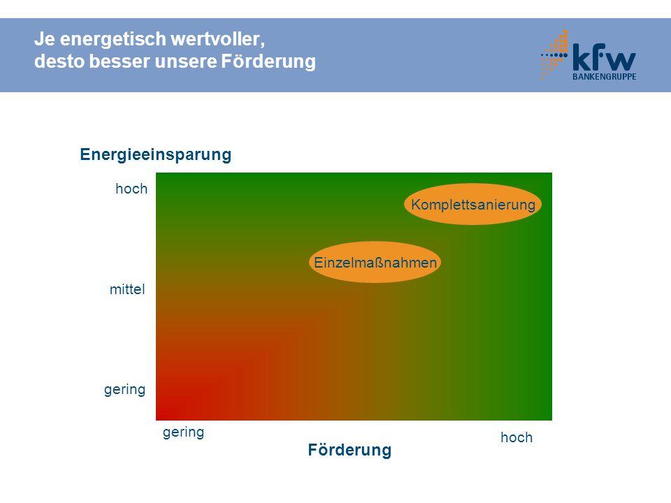 Je energetisch wertvoller, desto besser unsere Förderung hoch mittel gering Energieeinsparung Förderung gering hoch Komplettsanierung Einzelmaßnahmen