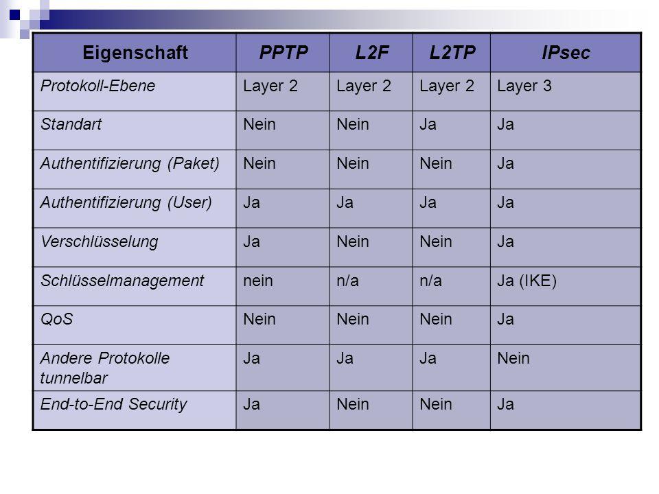 EigenschaftPPTPL2FL2TPIPsec Protokoll-EbeneLayer 2 Layer 3 StandartNein Ja Authentifizierung (Paket)Nein Ja Authentifizierung (User)Ja Verschlüsselung