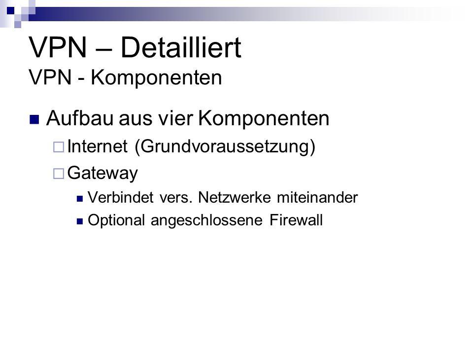 Aufbau aus vier Komponenten Internet (Grundvoraussetzung) Gateway Verbindet vers. Netzwerke miteinander Optional angeschlossene Firewall VPN – Detaill