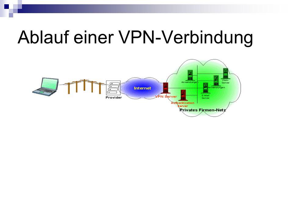 Ablauf einer VPN-Verbindung