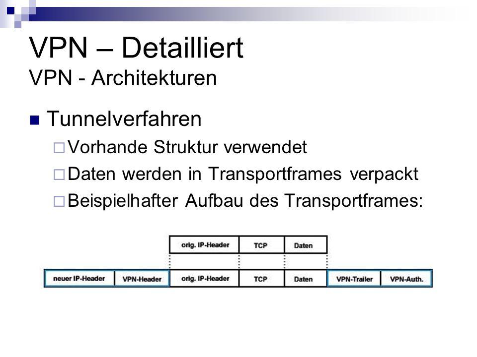 VPN – Detailliert VPN - Architekturen Tunnelverfahren Vorhande Struktur verwendet Daten werden in Transportframes verpackt Beispielhafter Aufbau des T