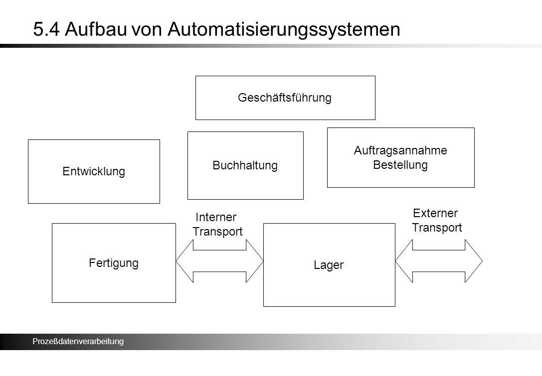 Prozeßdatenverarbeitung 5.4 Aufbau von Automatisierungssystemen Fertigung Lager Interner Transport Externer Transport Auftragsannahme Bestellung Entwi