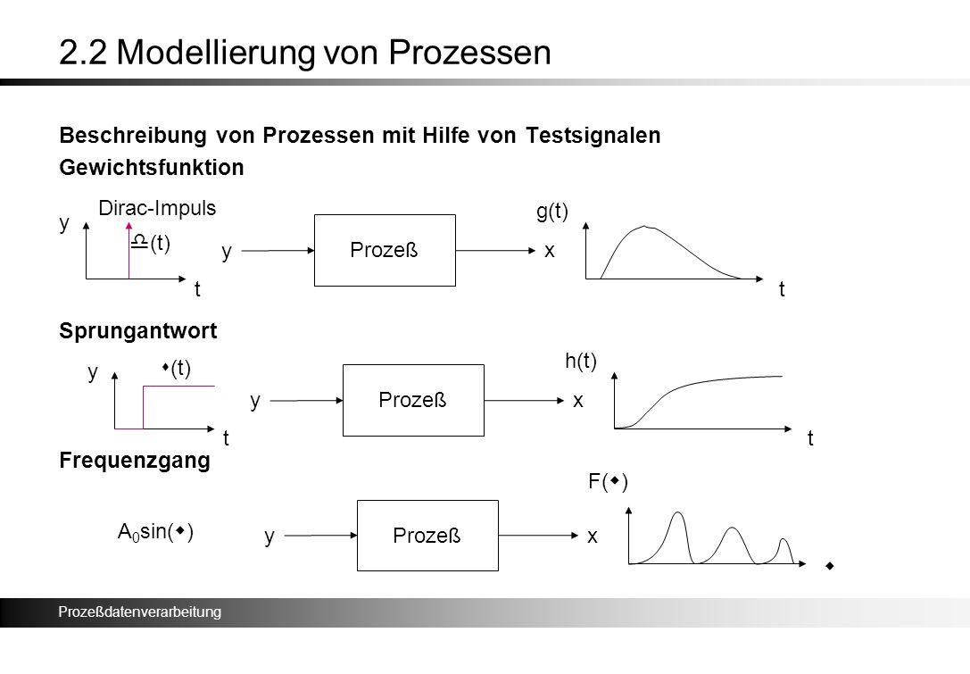 Prozeßdatenverarbeitung 2.2 Modellierung von Prozessen Beschreibung von Prozessen mit Hilfe von Testsignalen Gewichtsfunktion Sprungantwort Frequenzga