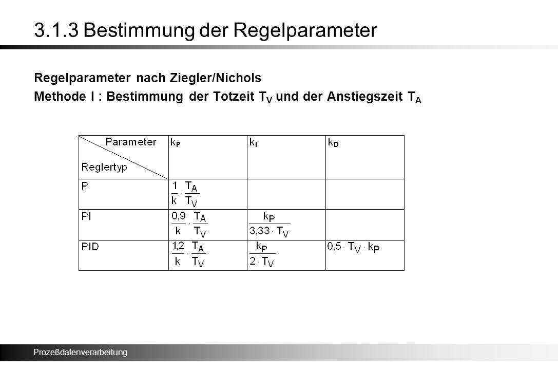 Prozeßdatenverarbeitung 3.1.3 Bestimmung der Regelparameter Regelparameter nach Ziegler/Nichols Methode I : Bestimmung der Totzeit T V und der Anstieg