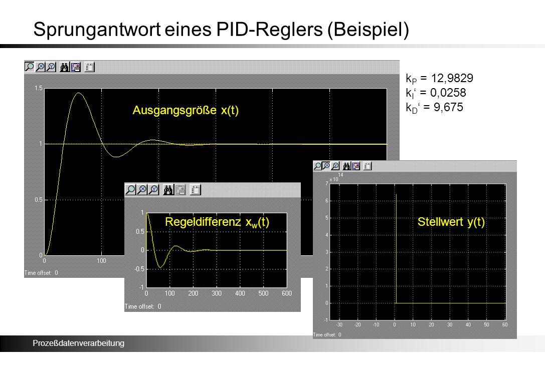 Prozeßdatenverarbeitung Sprungantwort eines PID-Reglers (Beispiel) k P = 12,9829 k I = 0,0258 k D = 9,675 Ausgangsgröße x(t) Regeldifferenz x w (t)Ste