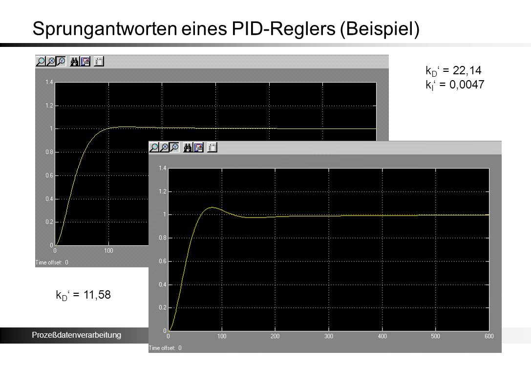 Prozeßdatenverarbeitung Sprungantworten eines PID-Reglers (Beispiel) k D = 22,14 k I = 0,0047 k D = 11,58