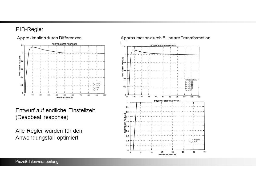 Prozeßdatenverarbeitung PID-Regler Approximation durch DifferenzenApproximation durch Bilineare Transformation Entwurf auf endliche Einstellzeit (Dead