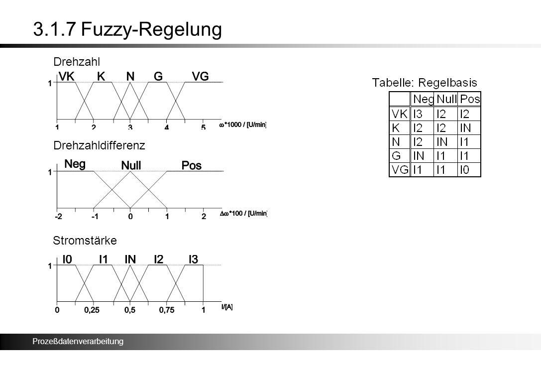 Prozeßdatenverarbeitung 3.1.7 Fuzzy-Regelung Drehzahl Drehzahldifferenz Stromstärke