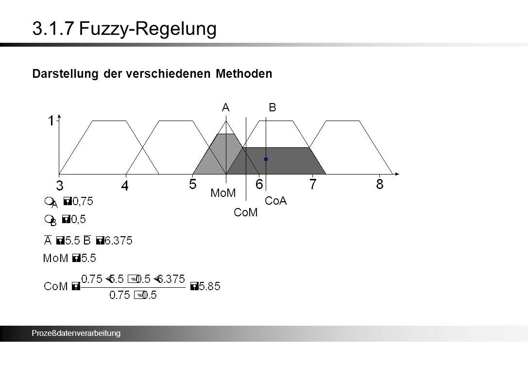 Prozeßdatenverarbeitung 3.1.7 Fuzzy-Regelung Darstellung der verschiedenen Methoden CoM MoM CoA AB