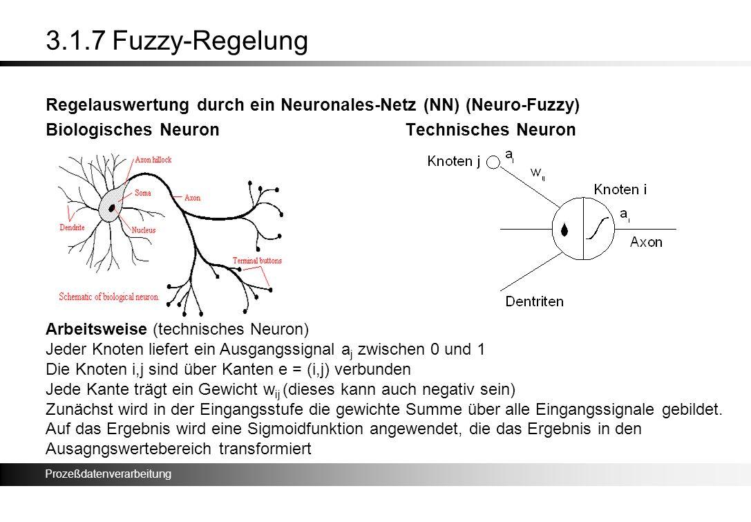 Prozeßdatenverarbeitung 3.1.7 Fuzzy-Regelung Regelauswertung durch ein Neuronales-Netz (NN) (Neuro-Fuzzy) Biologisches NeuronTechnisches Neuron Arbeit