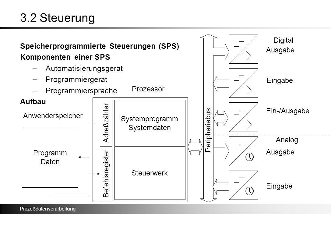 Prozeßdatenverarbeitung 3.2 Steuerung Speicherprogrammierte Steuerungen (SPS) Komponenten einer SPS –Automatisierungsgerät –Programmiergerät –Programm