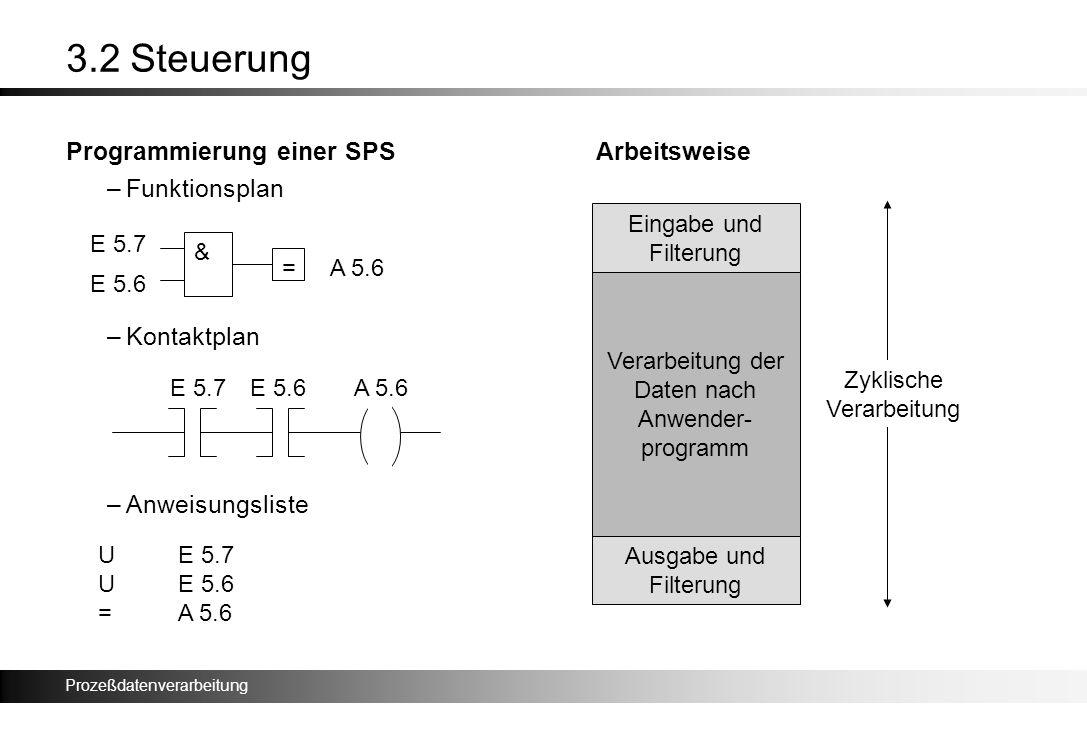 Prozeßdatenverarbeitung 3.2 Steuerung Programmierung einer SPSArbeitsweise –Funktionsplan –Kontaktplan –Anweisungsliste & = E 5.7 E 5.6 A 5.6 UE 5.7 U