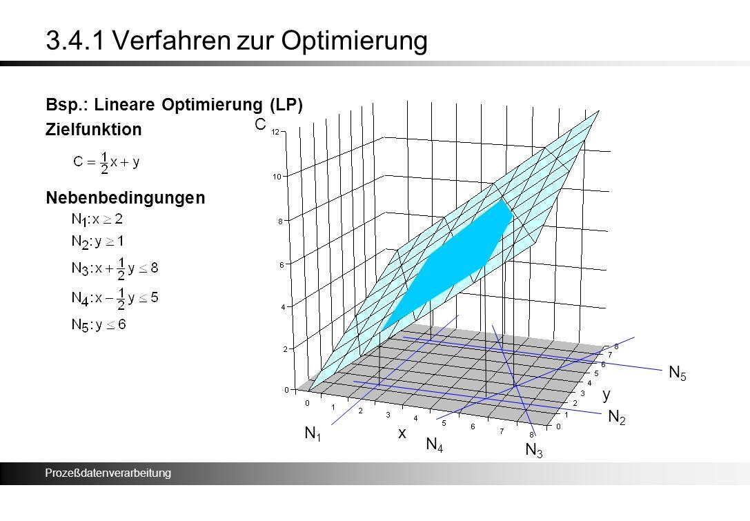 Prozeßdatenverarbeitung 3.4.1 Verfahren zur Optimierung Bsp.: Lineare Optimierung (LP) Zielfunktion Nebenbedingungen x y C N1N1 N2N2 N3N3 N4N4 N5N5