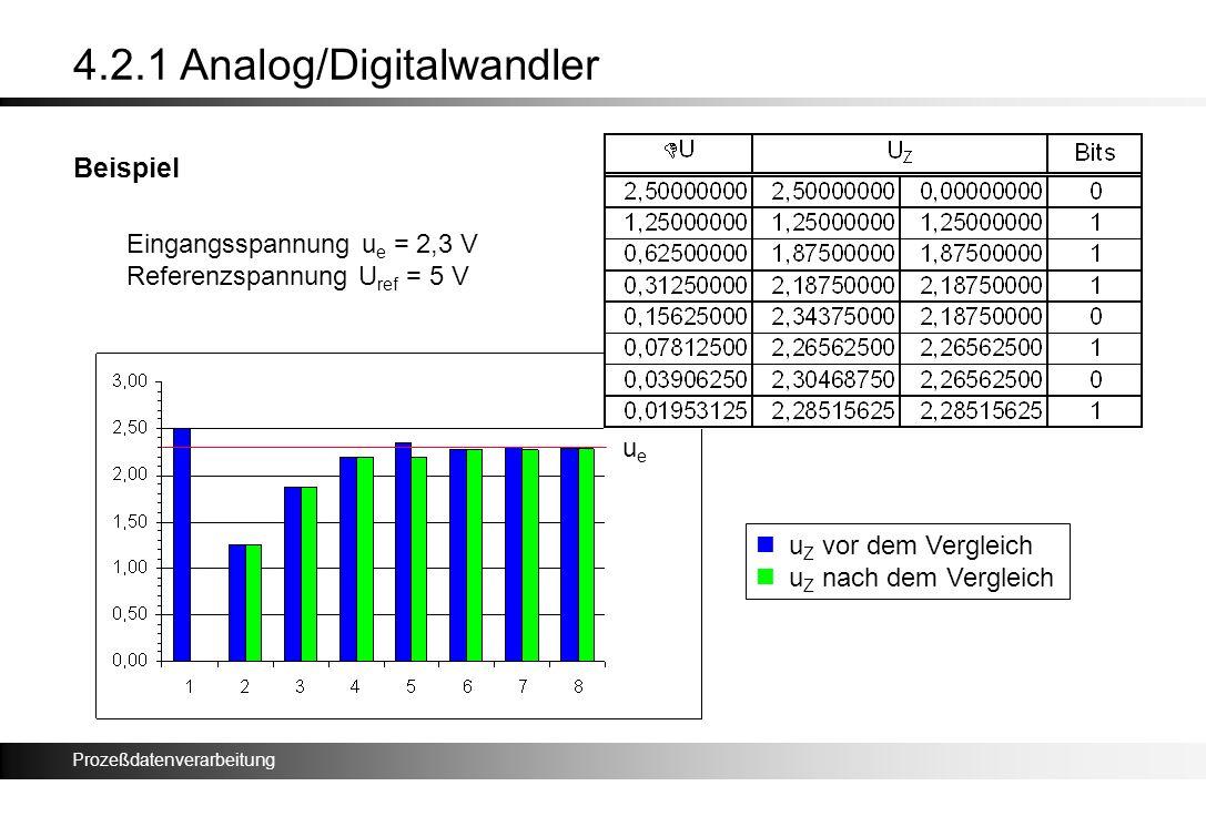 Prozeßdatenverarbeitung 4.2.1 Analog/Digitalwandler Beispiel ueue Eingangsspannung u e = 2,3 V Referenzspannung U ref = 5 V u Z vor dem Vergleich u Z