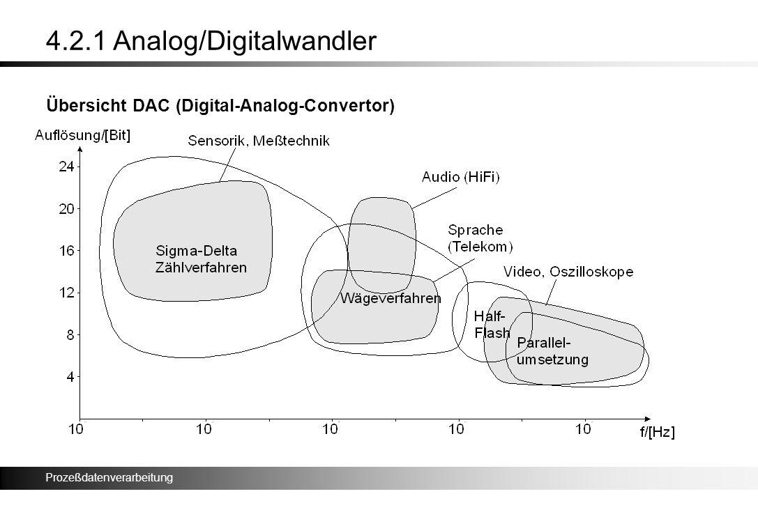 Prozeßdatenverarbeitung 4.2.1 Analog/Digitalwandler Übersicht DAC (Digital-Analog-Convertor)