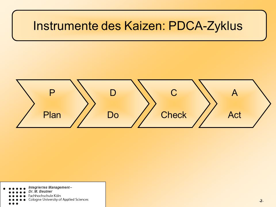 -2- Integriertes Management – Dr. M. Beutner Instrumente des Kaizen: PDCA-Zyklus P Plan D Do C Check A Act