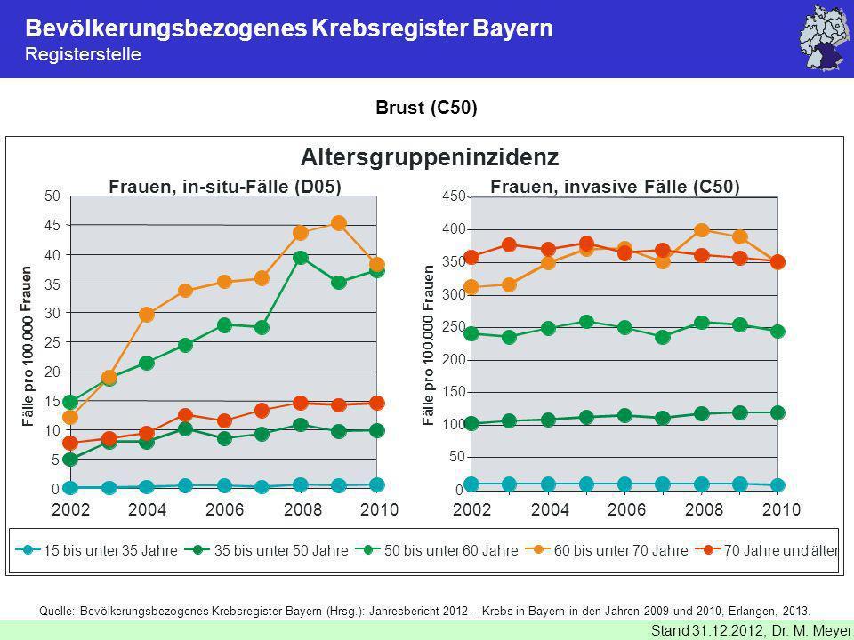 Bevölkerungsbezogenes Krebsregister Bayern Registerstelle Stand 31.12.2012, Dr. M. Meyer Brust (C50) Quelle: Bevölkerungsbezogenes Krebsregister Bayer