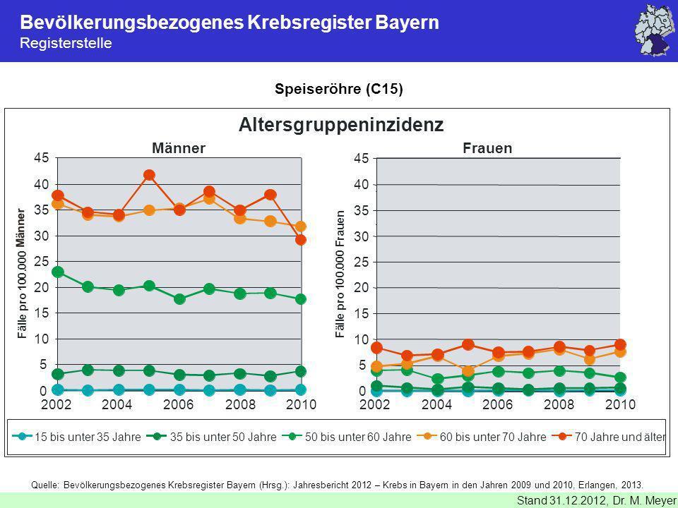 Bevölkerungsbezogenes Krebsregister Bayern Registerstelle Stand 31.12.2012, Dr. M. Meyer Speiseröhre (C15) Quelle: Bevölkerungsbezogenes Krebsregister