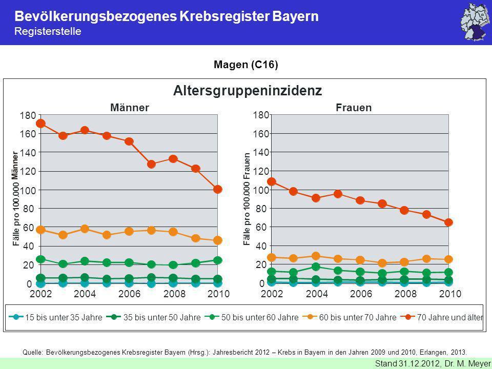 Bevölkerungsbezogenes Krebsregister Bayern Registerstelle Stand 31.12.2012, Dr. M. Meyer Magen (C16) Quelle: Bevölkerungsbezogenes Krebsregister Bayer
