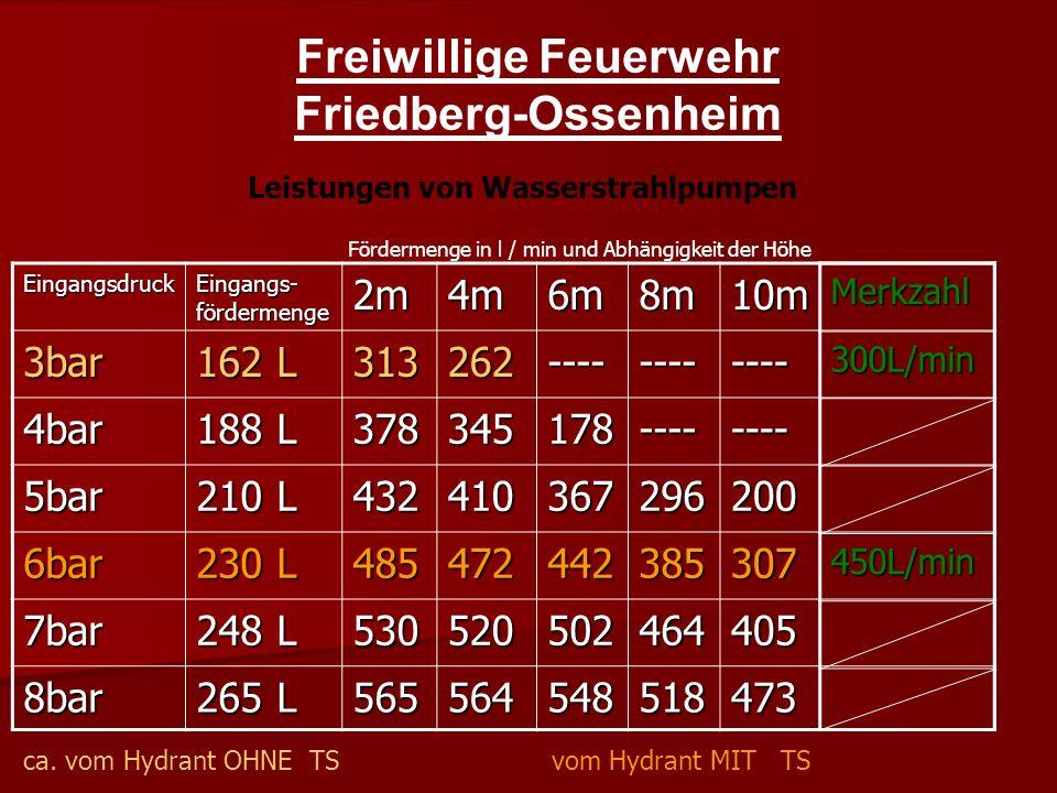 Freiwillige Feuerwehr Friedberg-Ossenheim Leistungen von Wasserstrahlpumpen Eingangsdruck Eingangs- fördermenge 2m4m6m8m10m 3bar 162 L 313262------------ 4bar 188 L 378345178-------- 5bar 210 L 432410367296200 6bar 230 L 485472442385307 7bar 248 L 530520502464405 8bar 265 L 565564548518473 ca.