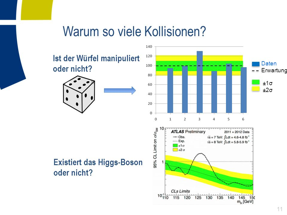 ±1σ ±2σ Warum so viele Kollisionen? Existiert das Higgs-Boson oder nicht? Ist der Würfel manipuliert oder nicht? Daten Erwartung 11