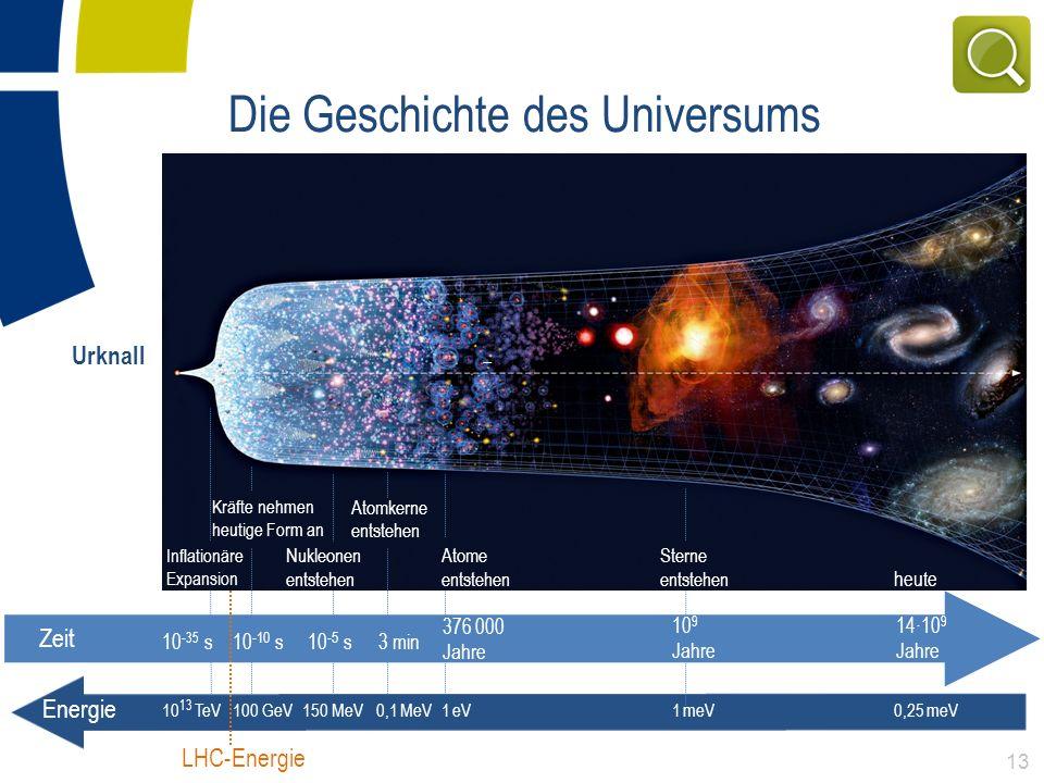 Die Geschichte des Universums Zeit heute 14·10 9 Jahre Energie 100 GeV 150 MeV 1 eV1 meV0,25 meV10 13 TeV LHC-Energie 13 Urknall Sterne entstehen 10 9