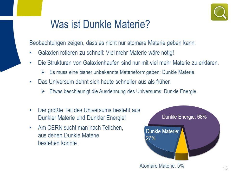 Atomare Materie: 5% Dunkle Materie: 27% Dunkle Energie: 68% Was ist Dunkle Materie? Beobachtungen zeigen, dass es nicht nur atomare Materie geben kann