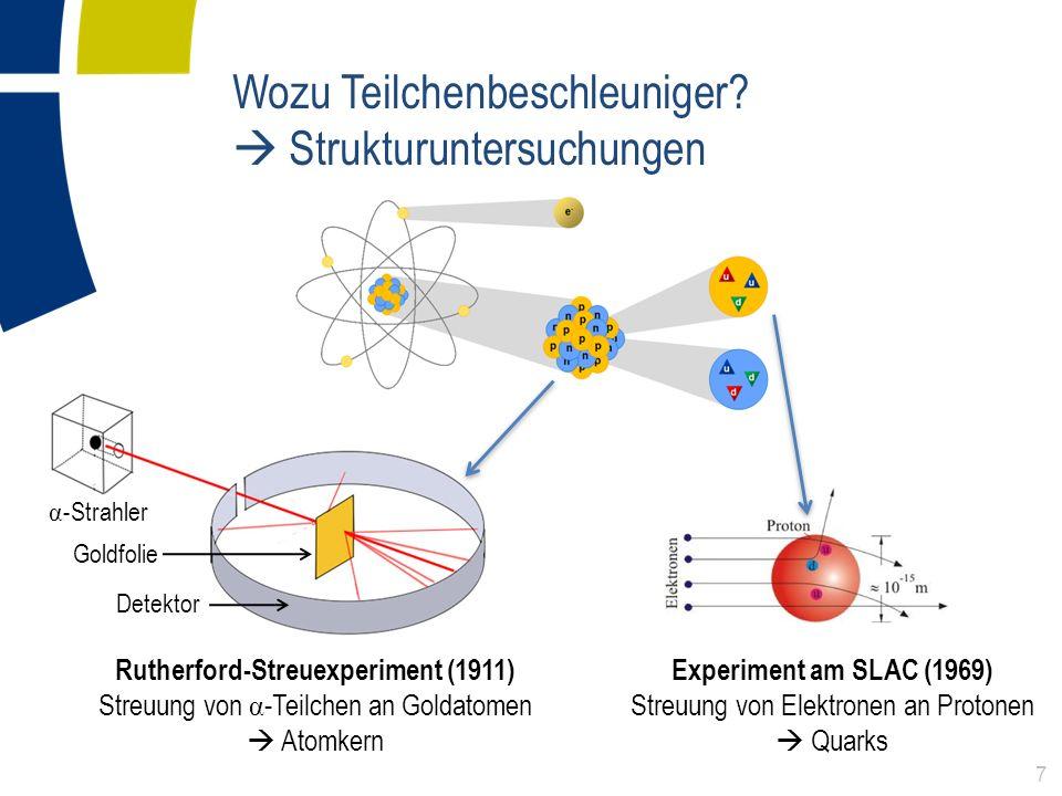 α -Strahler Detektor Goldfolie Wozu Teilchenbeschleuniger? Strukturuntersuchungen Rutherford-Streuexperiment (1911) Streuung von α -Teilchen an Goldat