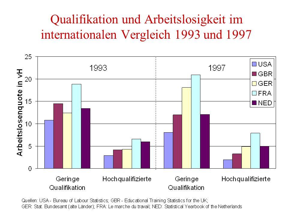 Qualifikation und Arbeitslosigkeit im internationalen Vergleich 1993 und 1997