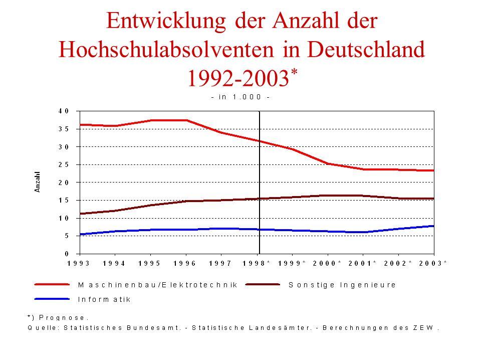 Entwicklung der Anzahl der Hochschulabsolventen in Deutschland 1992-2003 *