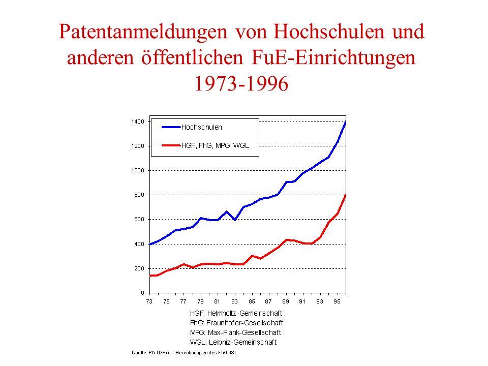 Patentanmeldungen von Hochschulen und anderen öffentlichen FuE-Einrichtungen 1973-1996