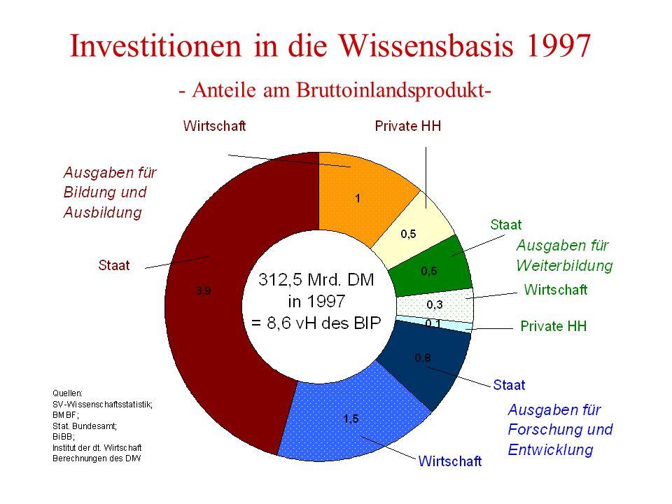 Investitionen in die Wissensbasis 1997 - Anteile am Bruttoinlandsprodukt-