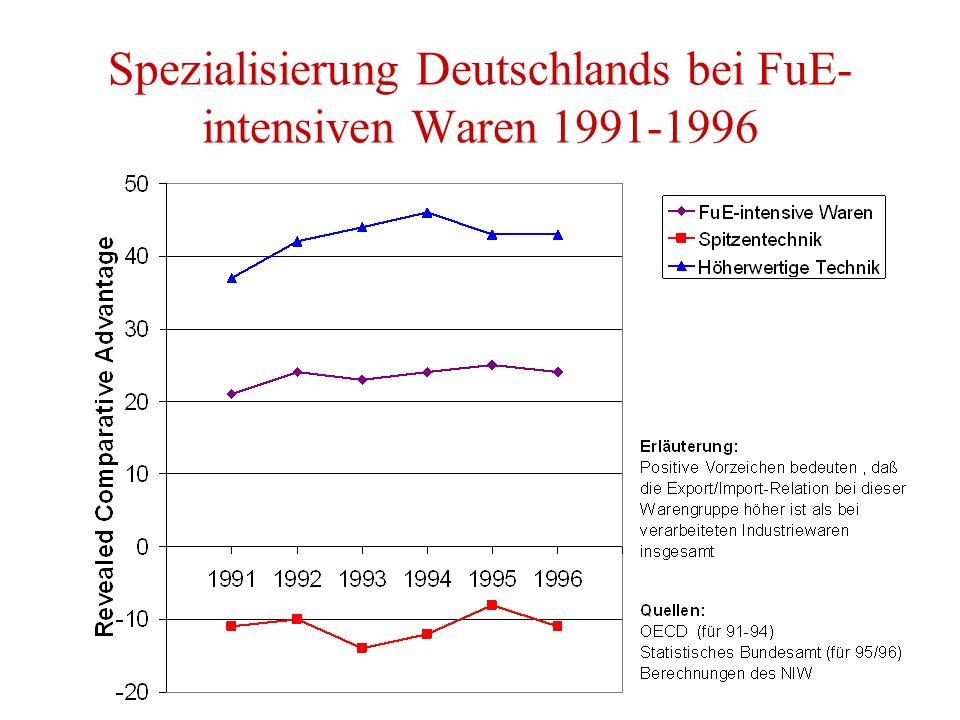 Spezialisierung Deutschlands bei FuE- intensiven Waren 1991-1996