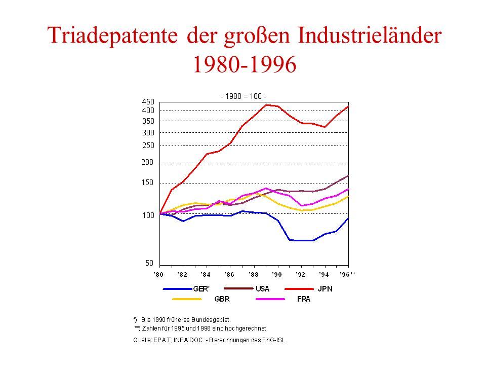 Triadepatente der großen Industrieländer 1980-1996
