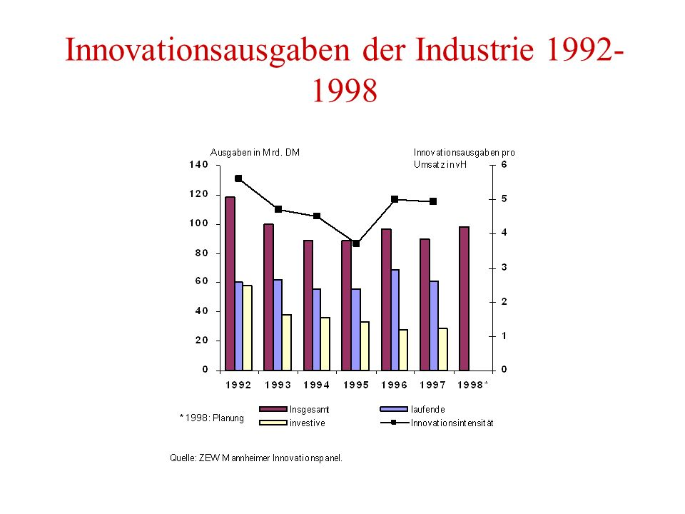 Innovationsausgaben der Industrie 1992- 1998